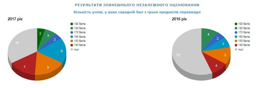 Рейтинг шкіл Хмельницького: інфографіка успішності навчальних закладів, фото-35