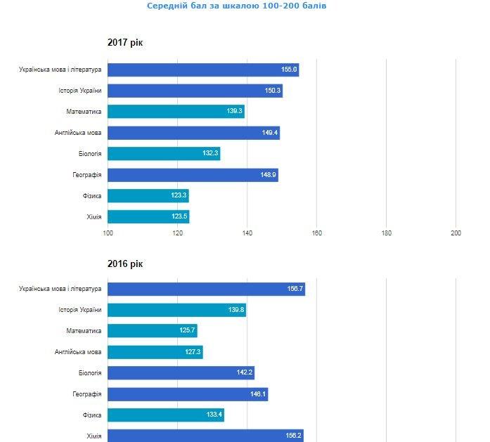 Рейтинг шкіл Хмельницького: інфографіка успішності навчальних закладів, фото-37