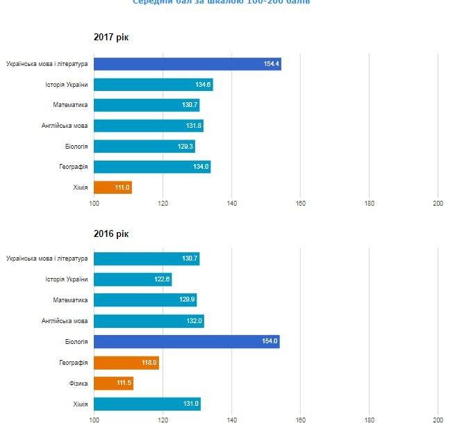Рейтинг шкіл Хмельницького: інфографіка успішності навчальних закладів, фото-69