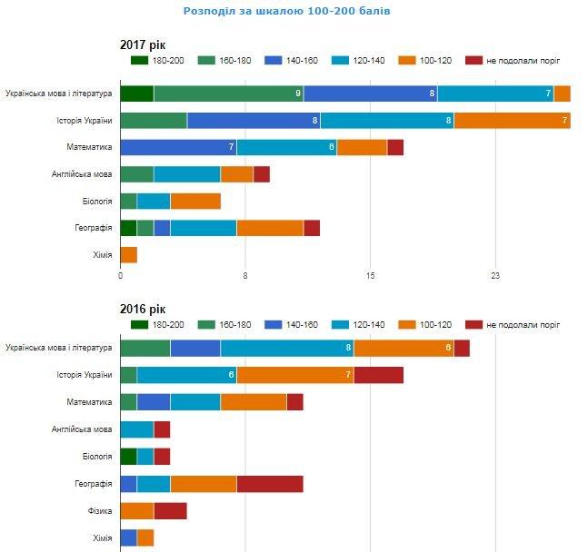 Рейтинг шкіл Хмельницького: інфографіка успішності навчальних закладів, фото-68