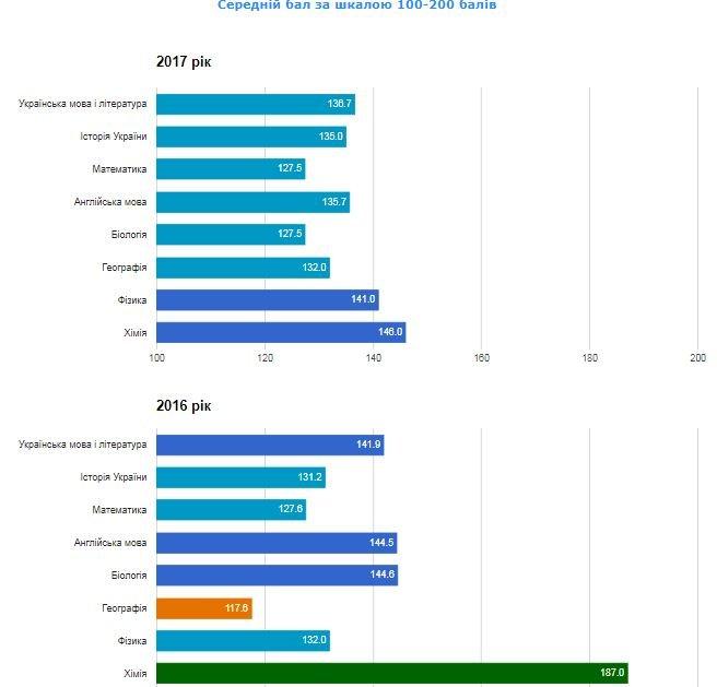 Рейтинг шкіл Хмельницького: інфографіка успішності навчальних закладів, фото-72