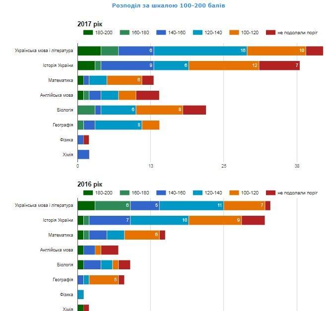 Рейтинг шкіл Хмельницького: інфографіка успішності навчальних закладів, фото-71