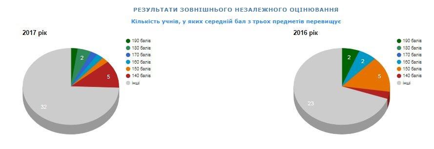Рейтинг шкіл Хмельницького: інфографіка успішності навчальних закладів, фото-70