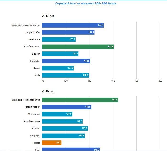 Рейтинг шкіл Хмельницького: інфографіка успішності навчальних закладів, фото-75