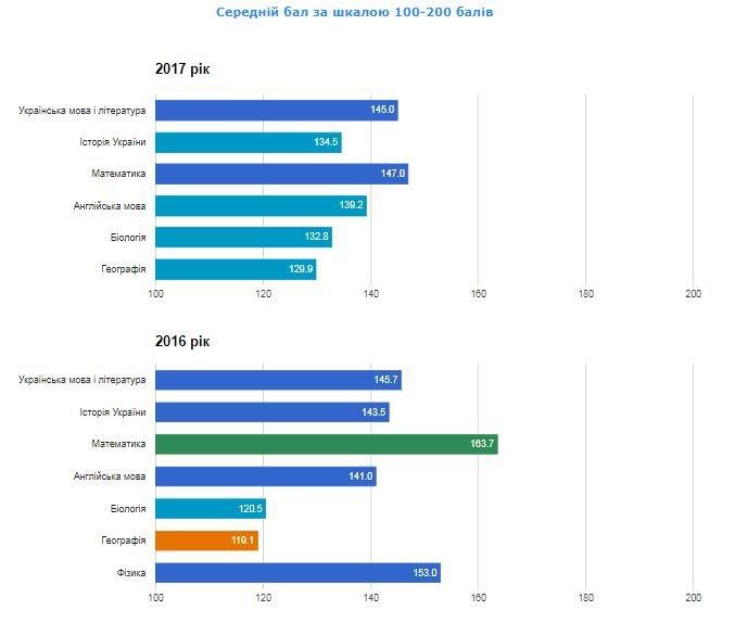 Рейтинг шкіл Хмельницького: інфографіка успішності навчальних закладів, фото-63