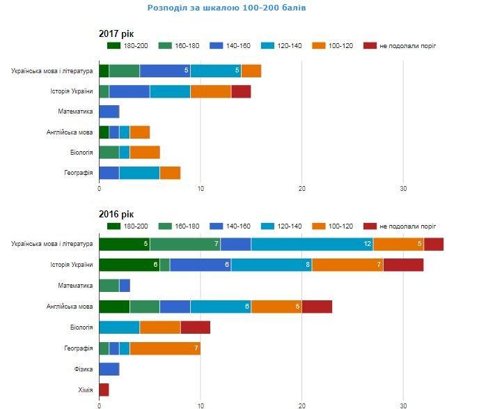 Рейтинг шкіл Хмельницького: інфографіка успішності навчальних закладів, фото-62