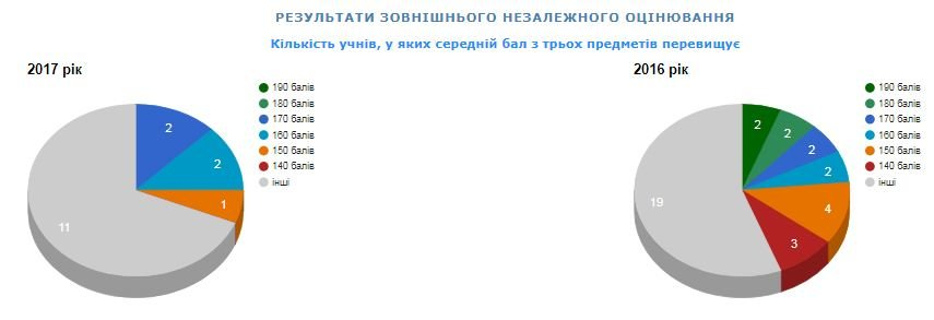 Рейтинг шкіл Хмельницького: інфографіка успішності навчальних закладів, фото-61