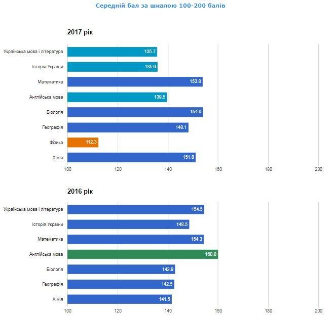 Рейтинг шкіл Хмельницького: інфографіка успішності навчальних закладів, фото-90