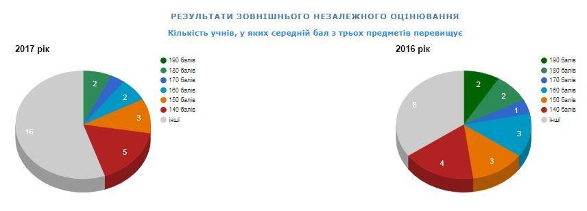 Рейтинг шкіл Хмельницького: інфографіка успішності навчальних закладів, фото-88