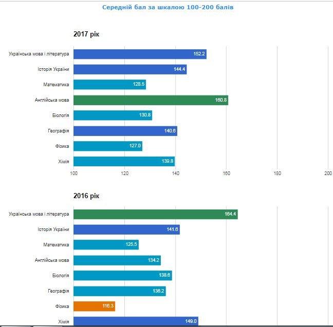 Рейтинг шкіл Хмельницького: інфографіка успішності навчальних закладів, фото-78