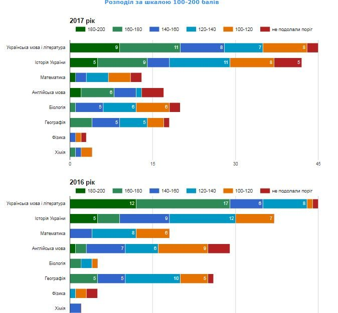 Рейтинг шкіл Хмельницького: інфографіка успішності навчальних закладів, фото-77