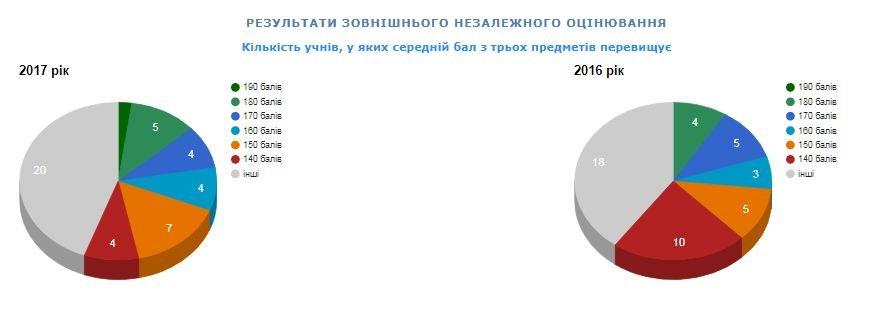 Рейтинг шкіл Хмельницького: інфографіка успішності навчальних закладів, фото-76