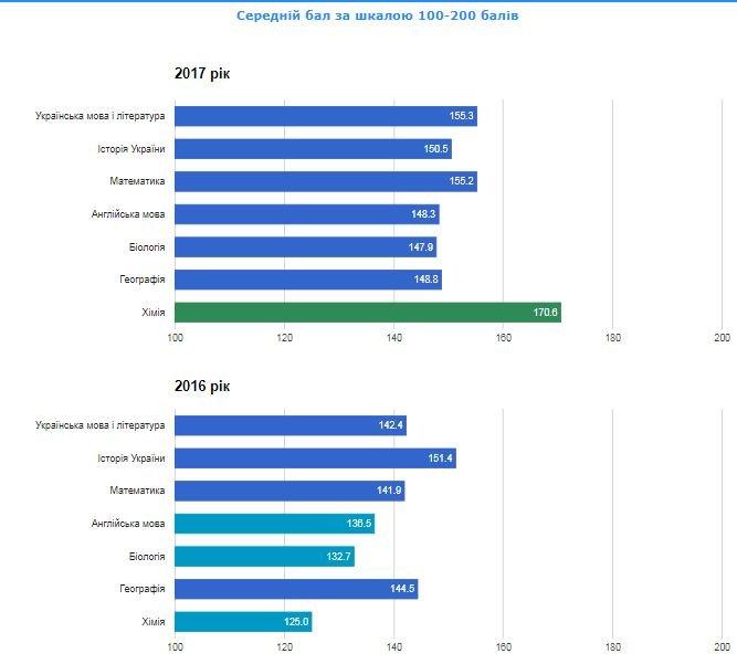 Рейтинг шкіл Хмельницького: інфографіка успішності навчальних закладів, фото-60