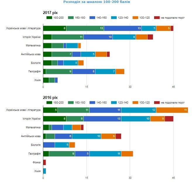 Рейтинг шкіл Хмельницького: інфографіка успішності навчальних закладів, фото-59