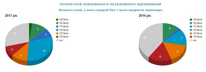Рейтинг шкіл Хмельницького: інфографіка успішності навчальних закладів, фото-58