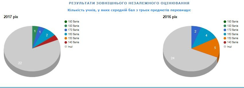 Рейтинг шкіл Хмельницького: інфографіка успішності навчальних закладів, фото-64