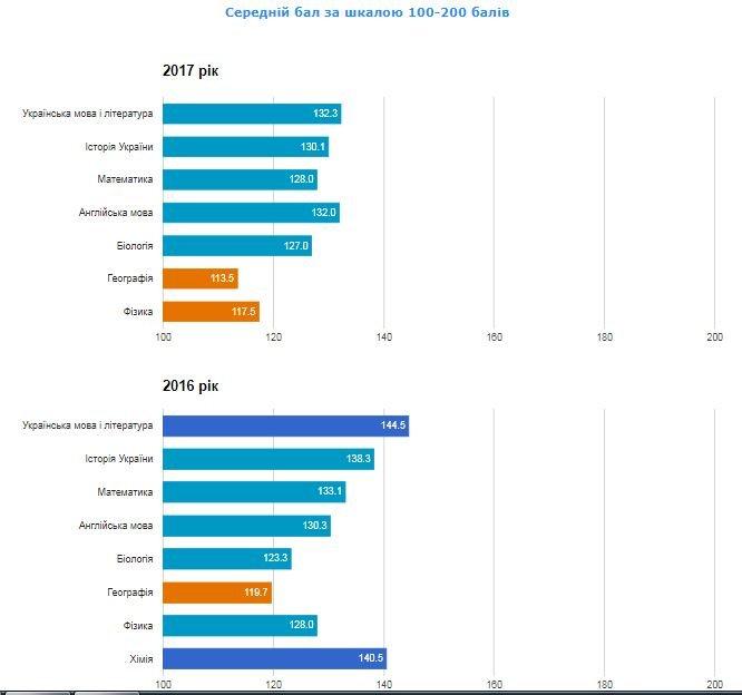 Рейтинг шкіл Хмельницького: інфографіка успішності навчальних закладів, фото-66