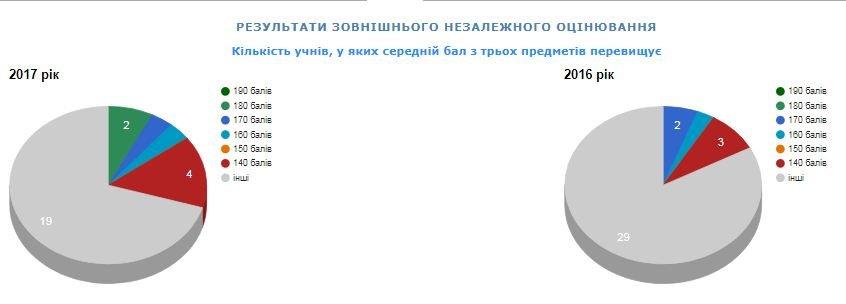 Рейтинг шкіл Хмельницького: інфографіка успішності навчальних закладів, фото-79