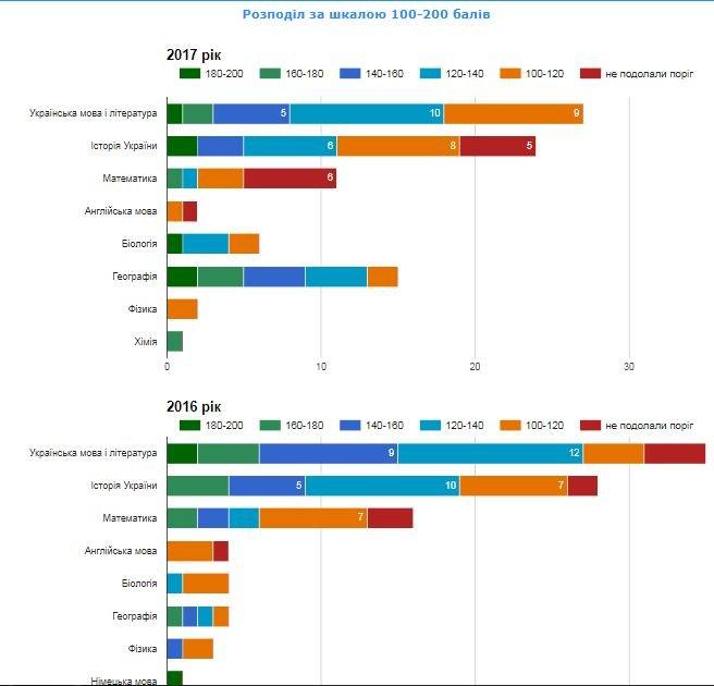 Рейтинг шкіл Хмельницького: інфографіка успішності навчальних закладів, фото-80