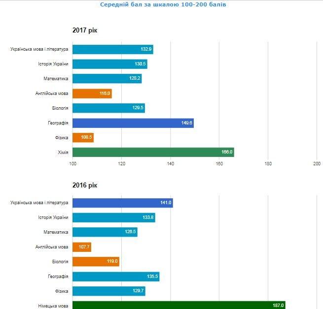 Рейтинг шкіл Хмельницького: інфографіка успішності навчальних закладів, фото-81