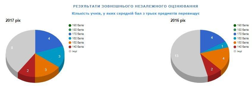 Рейтинг шкіл Хмельницького: інфографіка успішності навчальних закладів, фото-50
