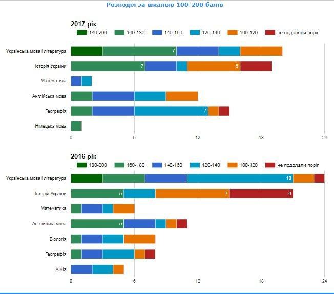 Рейтинг шкіл Хмельницького: інфографіка успішності навчальних закладів, фото-51