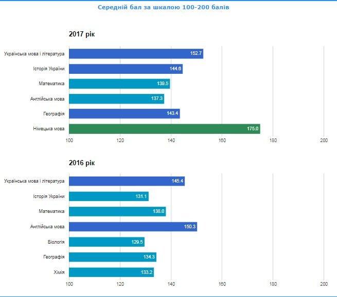 Рейтинг шкіл Хмельницького: інфографіка успішності навчальних закладів, фото-52