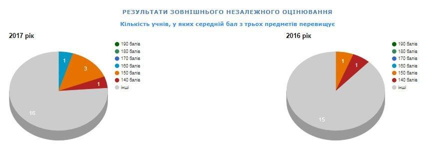 Рейтинг шкіл Хмельницького: інфографіка успішності навчальних закладів, фото-44