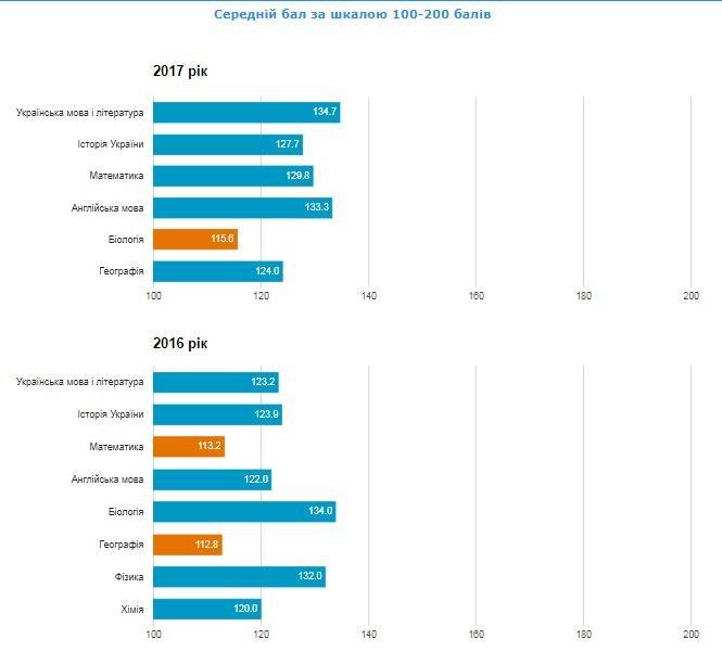 Рейтинг шкіл Хмельницького: інфографіка успішності навчальних закладів, фото-46