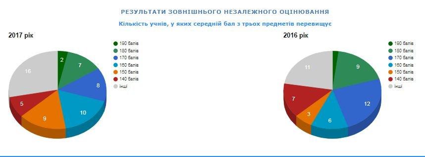 Рейтинг шкіл Хмельницького: інфографіка успішності навчальних закладів, фото-91
