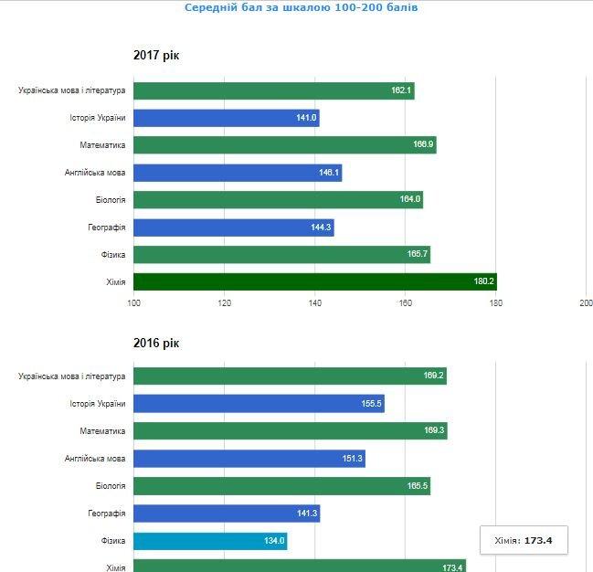 Рейтинг шкіл Хмельницького: інфографіка успішності навчальних закладів, фото-93