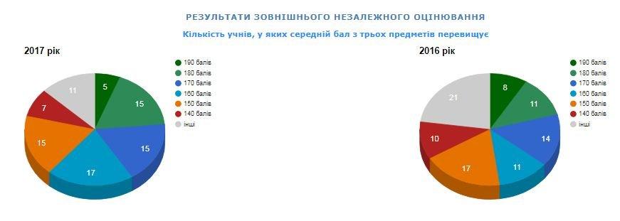Рейтинг шкіл Хмельницького: інфографіка успішності навчальних закладів, фото-53