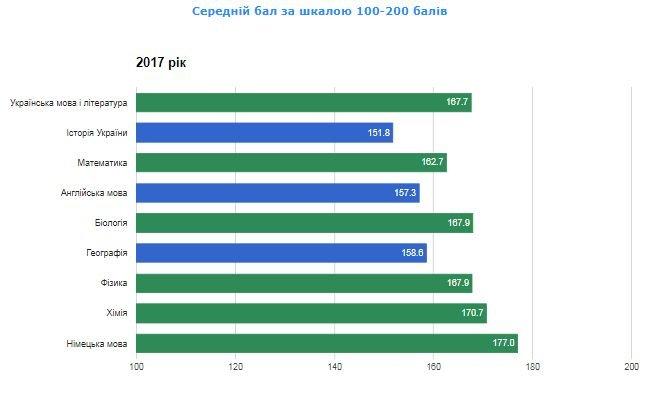Рейтинг шкіл Хмельницького: інфографіка успішності навчальних закладів, фото-56