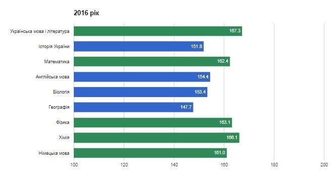 Рейтинг шкіл Хмельницького: інфографіка успішності навчальних закладів, фото-57