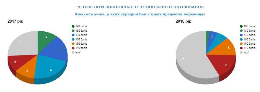 Рейтинг шкіл Хмельницького: інфографіка успішності навчальних закладів, фото-85