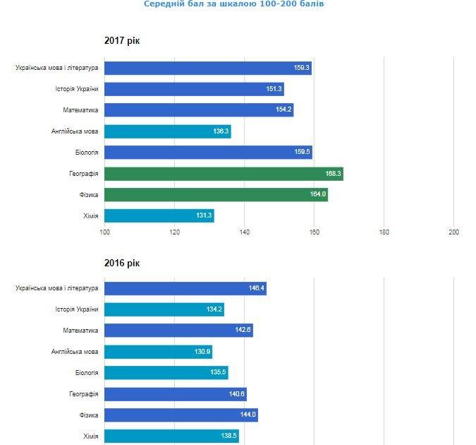 Рейтинг шкіл Хмельницького: інфографіка успішності навчальних закладів, фото-87
