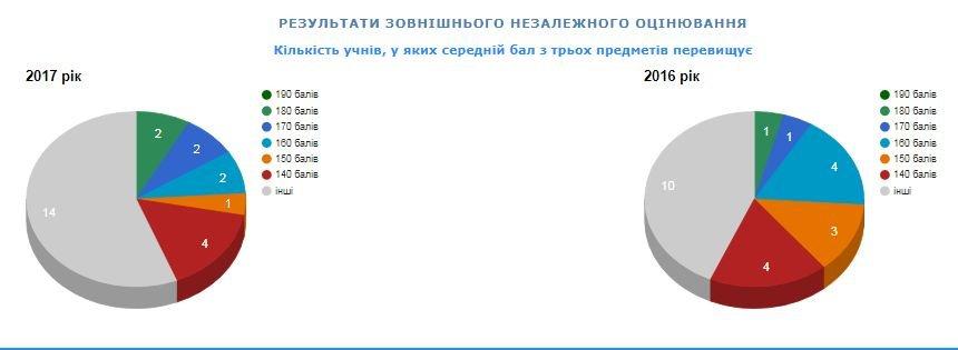 Рейтинг шкіл Хмельницького: інфографіка успішності навчальних закладів, фото-47