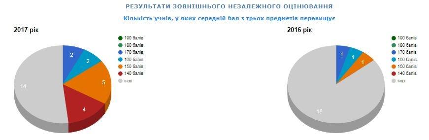 Рейтинг шкіл Хмельницького: інфографіка успішності навчальних закладів, фото-67