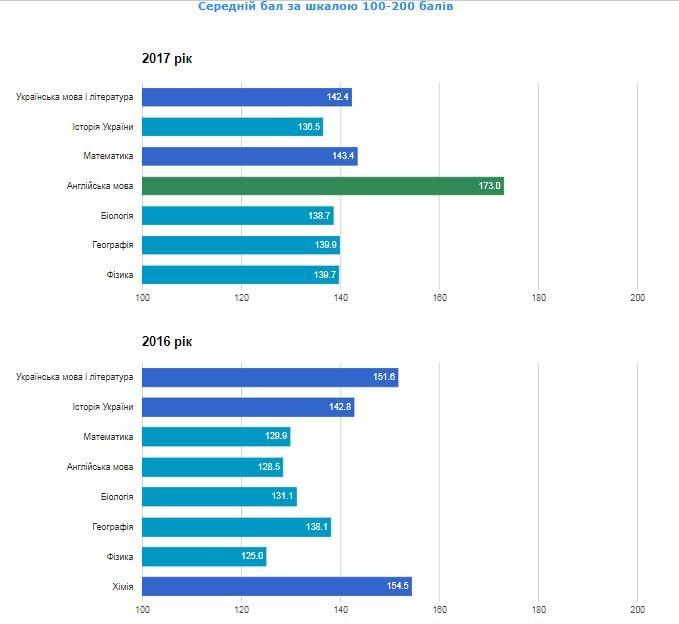 Рейтинг шкіл Хмельницького: інфографіка успішності навчальних закладів, фото-49