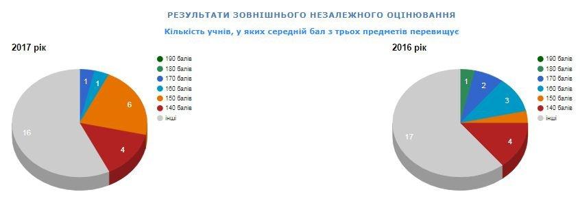 Рейтинг шкіл Хмельницького: інфографіка успішності навчальних закладів, фото-82