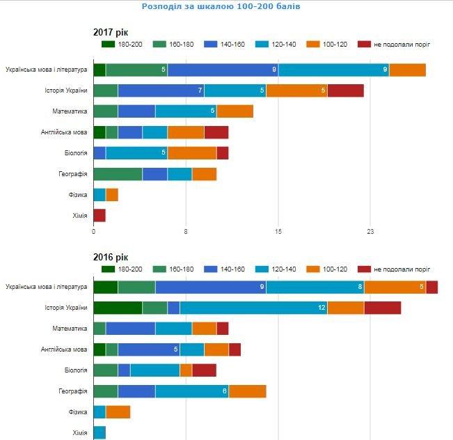 Рейтинг шкіл Хмельницького: інфографіка успішності навчальних закладів, фото-83