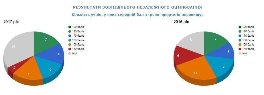 Рейтинг шкіл Хмельницького: інфографіка успішності навчальних закладів, фото-41