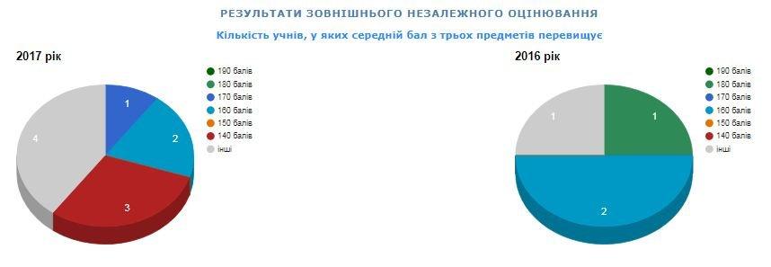 Рейтинг шкіл Хмельницького: інфографіка успішності навчальних закладів, фото-94