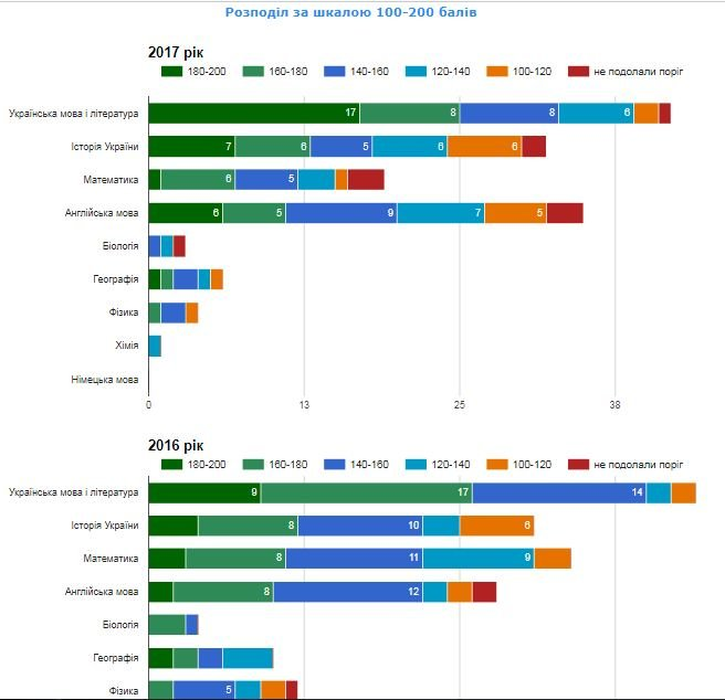Рейтинг шкіл Хмельницького: інфографіка успішності навчальних закладів, фото-42