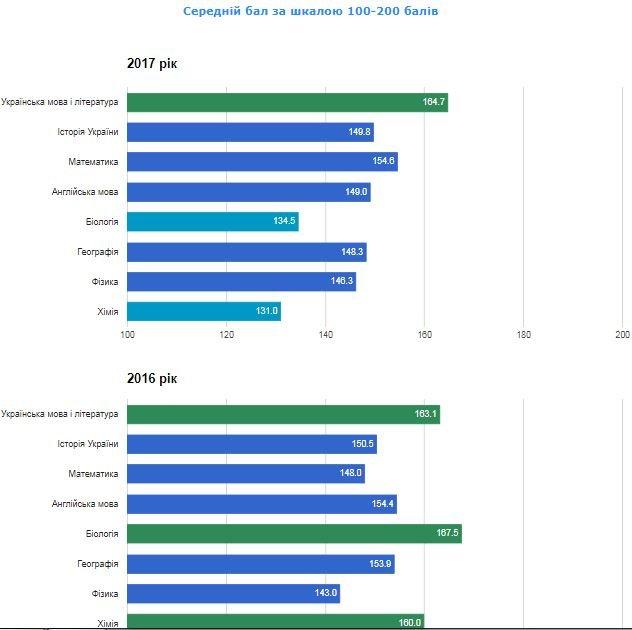 Рейтинг шкіл Хмельницького: інфографіка успішності навчальних закладів, фото-43