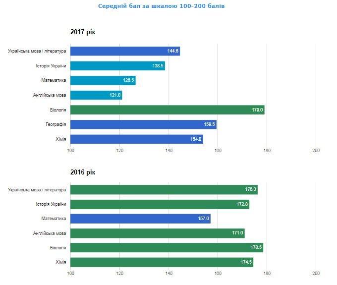 Рейтинг шкіл Хмельницького: інфографіка успішності навчальних закладів, фото-96