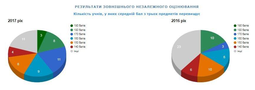 Рейтинг шкіл Хмельницького: інфографіка успішності навчальних закладів, фото-97