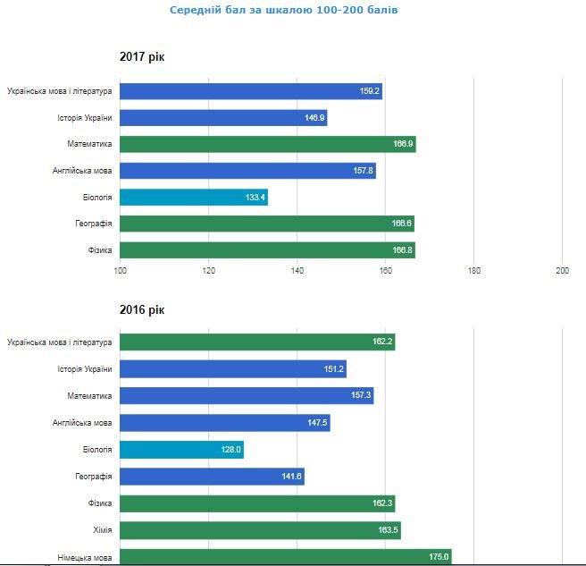 Рейтинг шкіл Хмельницького: інфографіка успішності навчальних закладів, фото-99