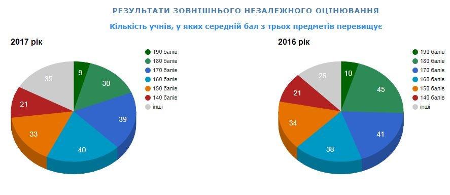 Рейтинг шкіл Хмельницького: інфографіка успішності навчальних закладів, фото-100