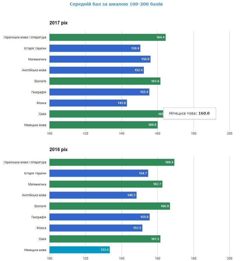 Рейтинг шкіл Хмельницького: інфографіка успішності навчальних закладів, фото-102
